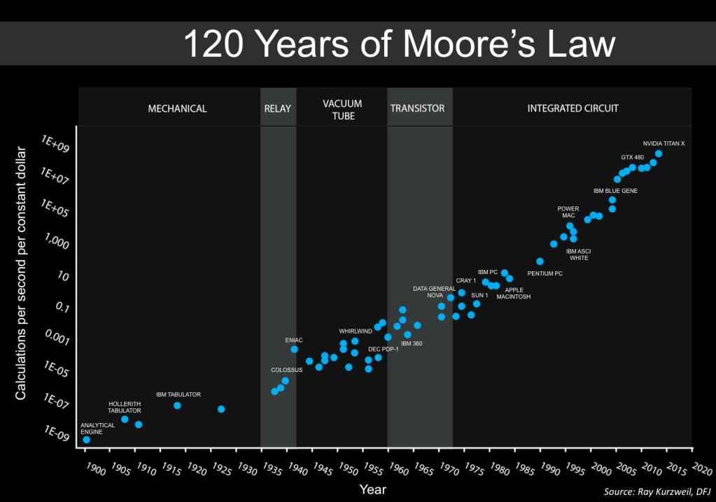 Apotheke Digitalisierung Ray Kurzweil Gordon Moore